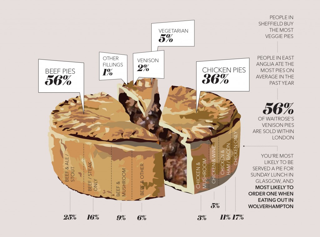 Waitrose Release Information About The Uks Pie Preferences